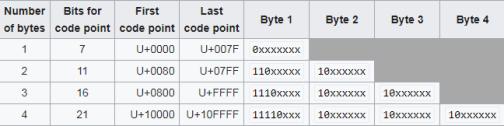 utf8-code-point-bit