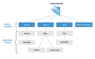 LINUX Kernel Heirarchy from LINUX Foundation