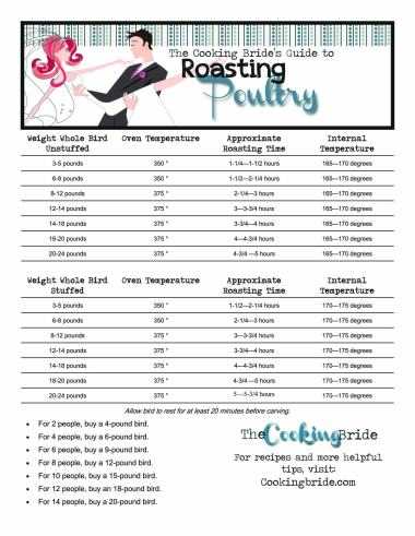 Guide to Roasting Poultry copy