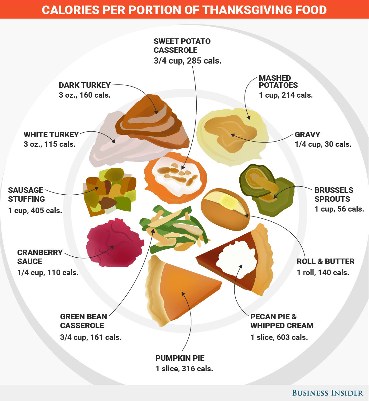 Chart Of The Day Calories Of Thanksgiving Foods