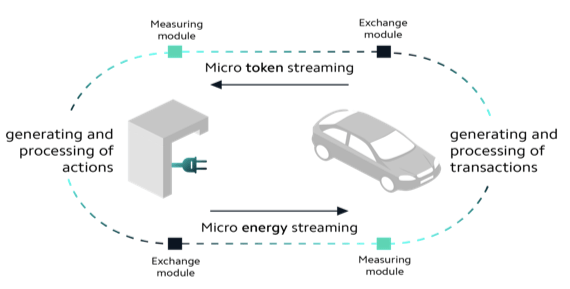 Comment fonctionne échange donnée entre borne recharge et voiture autonome électrique avec IOTA