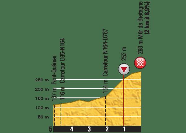 Tour-de-France-2015-Stage-8-last-km.png