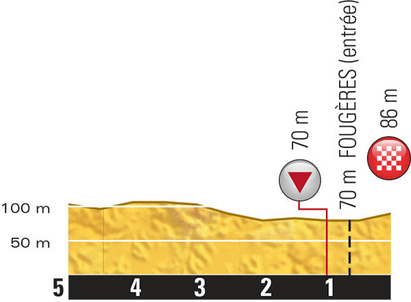 Tour-de-France-2015-Stage-7-last-km.png