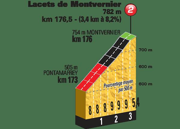 Tour-de-France-2015-Stage-18-climbs-Lacets-de-Monvernier