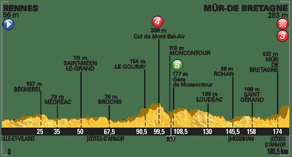 Tour-de-France-2015-Stage-8-profile.png
