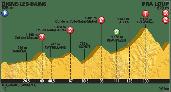 Tour-de-France-2015-Stage-17-Profile