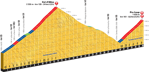 Tour-de-France-2015-Stage-17-climbs-Col-dAllos-to-Pra-Loup