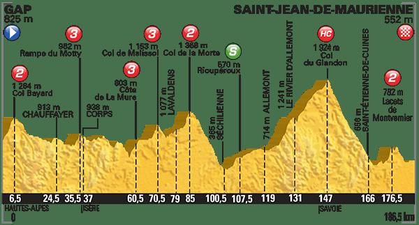 Tour-de-France-2015-Stage-18-profile
