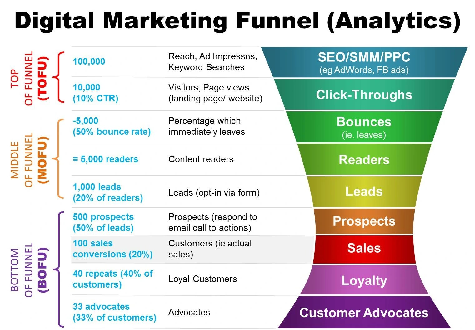 Digital Marketing Funnelytics