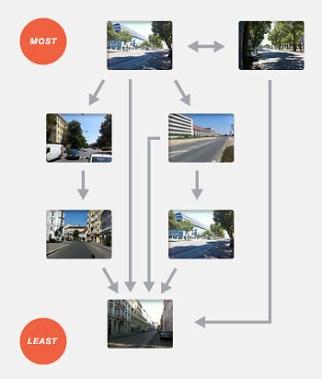 placepulse-chart.jpg