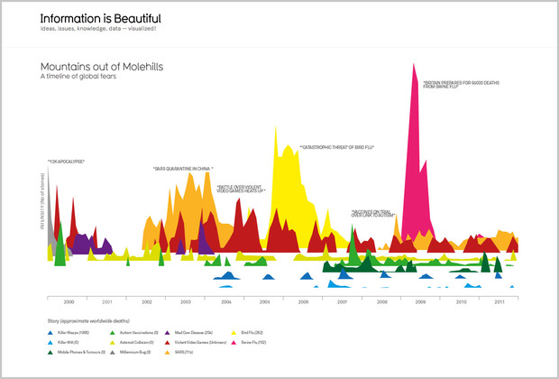 information-beautiful-david-mccandless-5.jpg