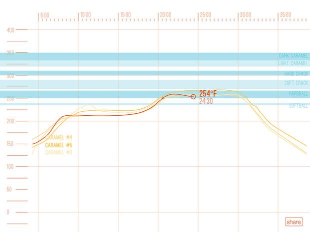 range-smart-thermometer-graph.jpg