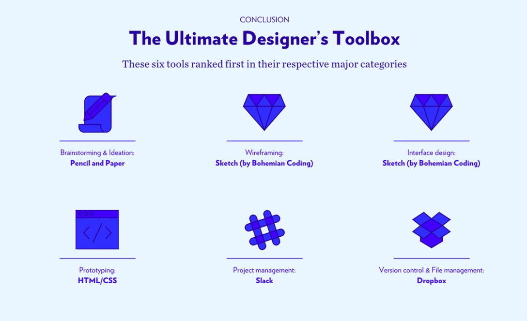 From Pencil to Photoshop to Dropbox: 2015 Design Tools Survey