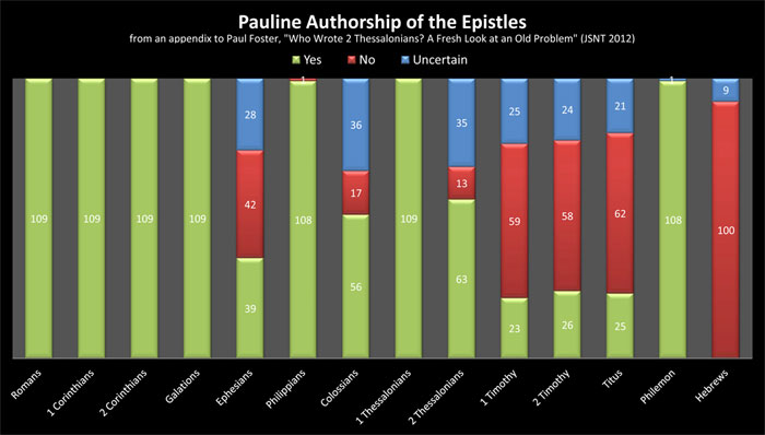 pauline-authorship-1