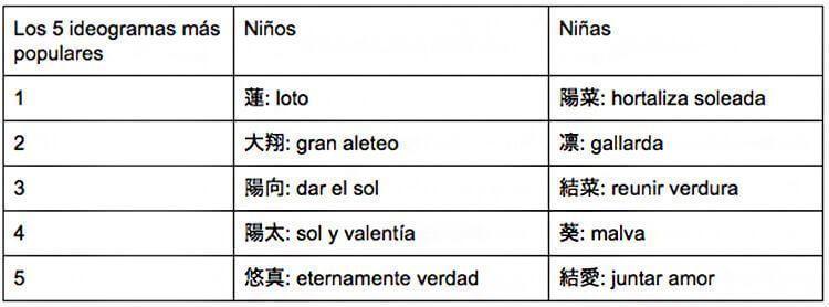 Los cinco ideogramas más populares en 2014.