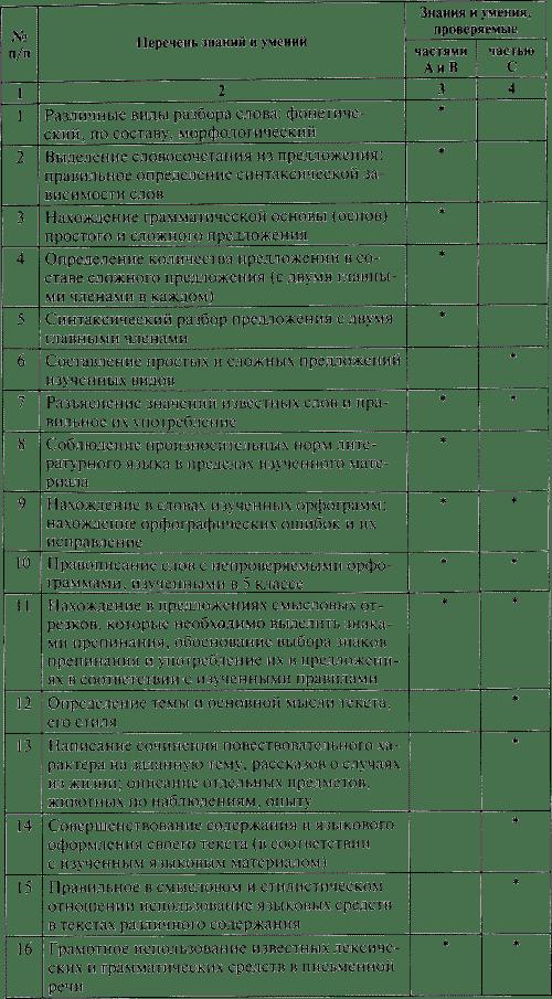 контрольные вопросы и задания по русскому языку 6 класс баранова повторение