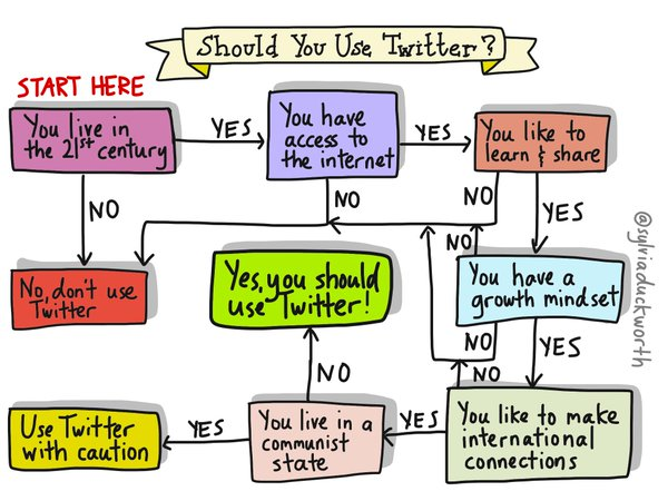 should you use twitter flowchart