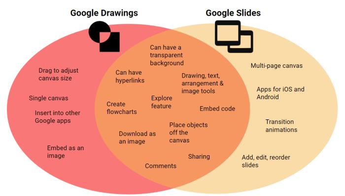 venn diagram of google slides versus google drawings