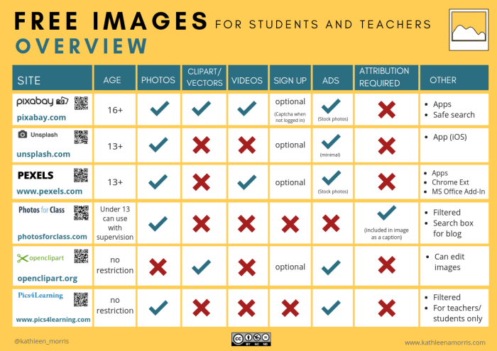 chart of creative commons images sources for the classroom