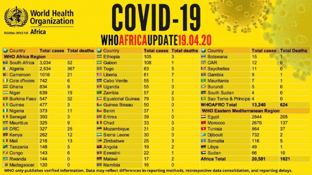 El Coronavirus avanza sin fronteras en África africa