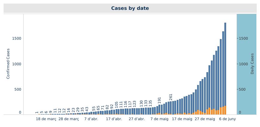 Etiopía alcanza un nuevo máximo de casos de COVID19 africa