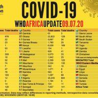 El Coronavirus se acelera en África