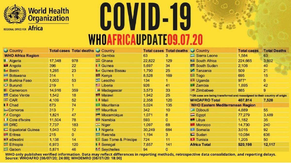 El Coronavirus se acelera en África africa