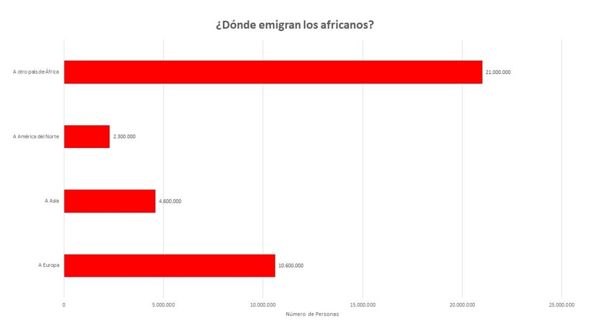 Los africanos no emigran donde te crees actualidad
