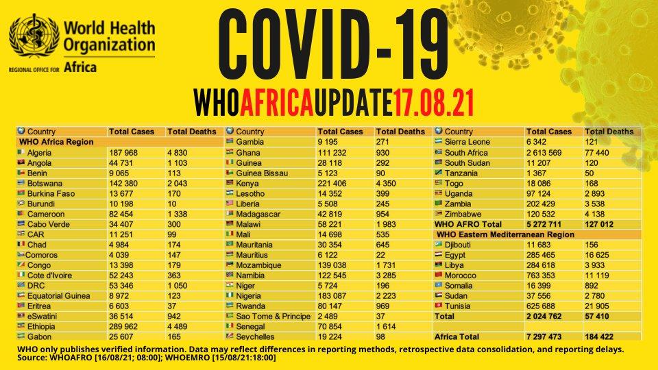 Ethiopia: COVID19 Alert actualidad coronavirus emergencias