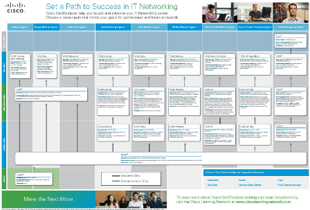 roadmap_cisco