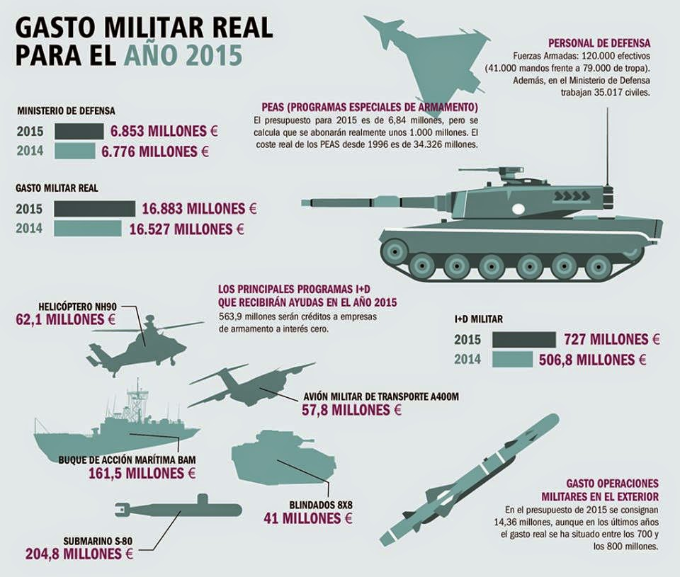 Gasto-militar-2015