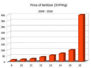 fertilizer_price