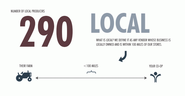 LocalProducers#