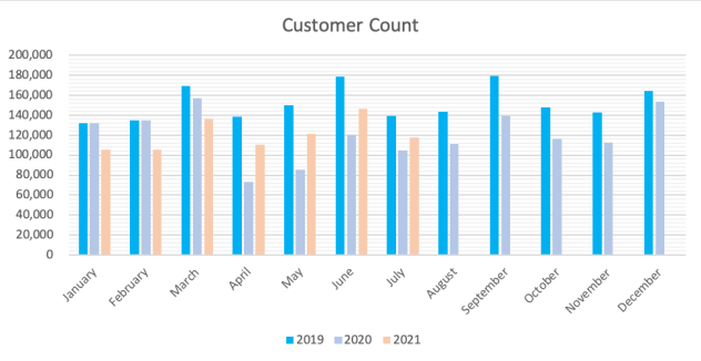 July 2021 Customer Count