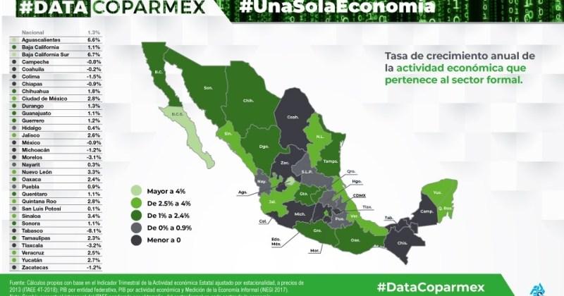Actualización del indicador #UnaSolaEconomía de  #DataCoparmex