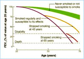 COPD life expectancy