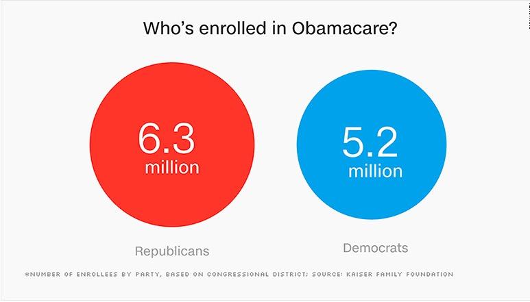 Obamacare enrollees
