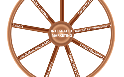 Social Media and Integrated Marketing