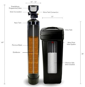 Inside of a Water Softener