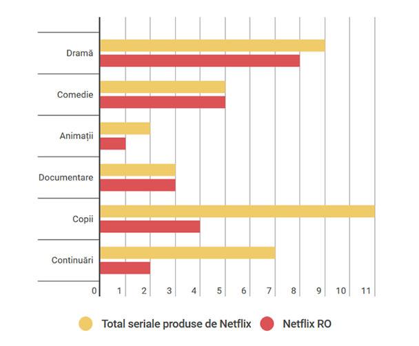 seriale-produse-netflix-romania-lipsuri