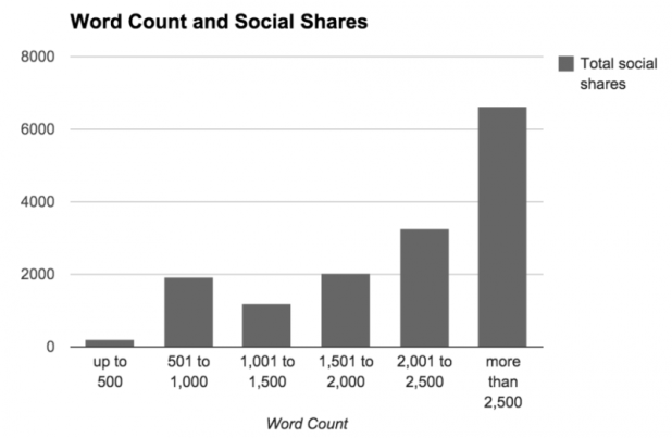 Long copy and social shares