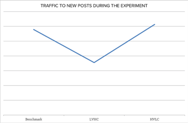 Does the data support content fatigue?