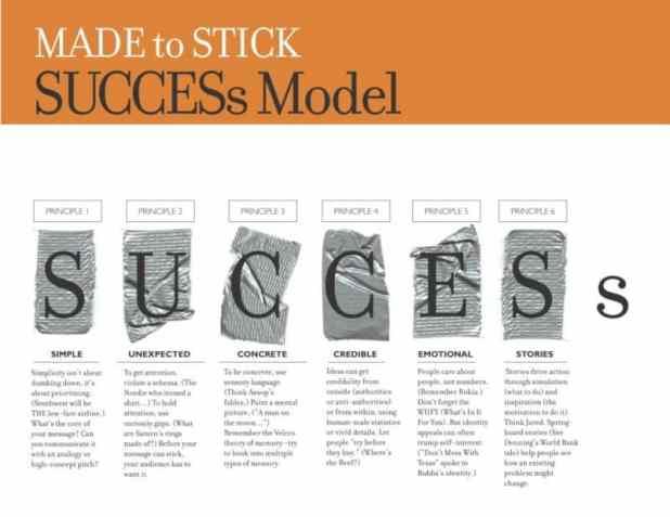 Made to Stick framework