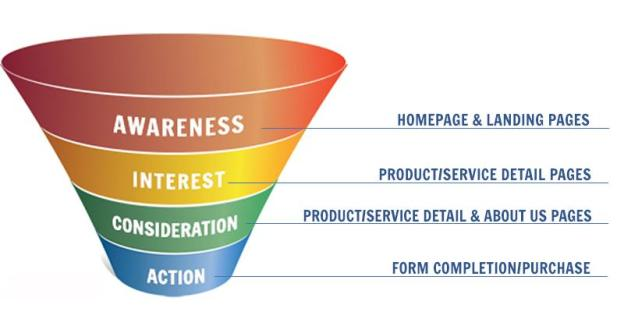 Common ideas of where the funnel ends