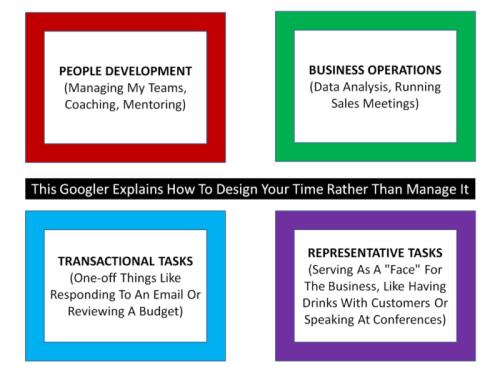4-quadrants-time-design