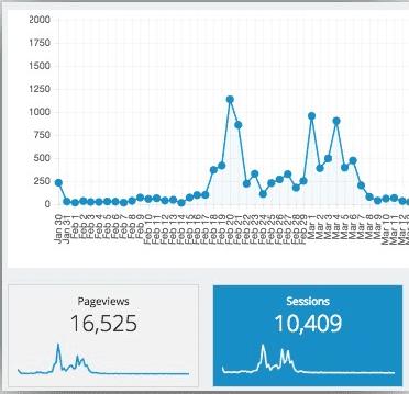 Julien's traffic spike