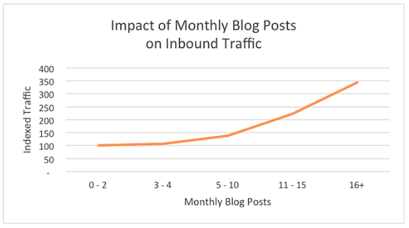 From: How Often Should Companies Blog - HubSpot