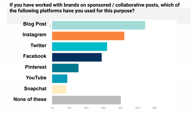 From: 85 Influencer Marketing Statistics that Will Surprise you in 2018 - Shane Barker Blog