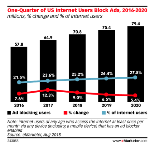 From: eMarketer Report - Demanding a Better Ad Experience