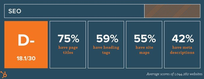 Average website SEO score – Image and data via HubSpot Research